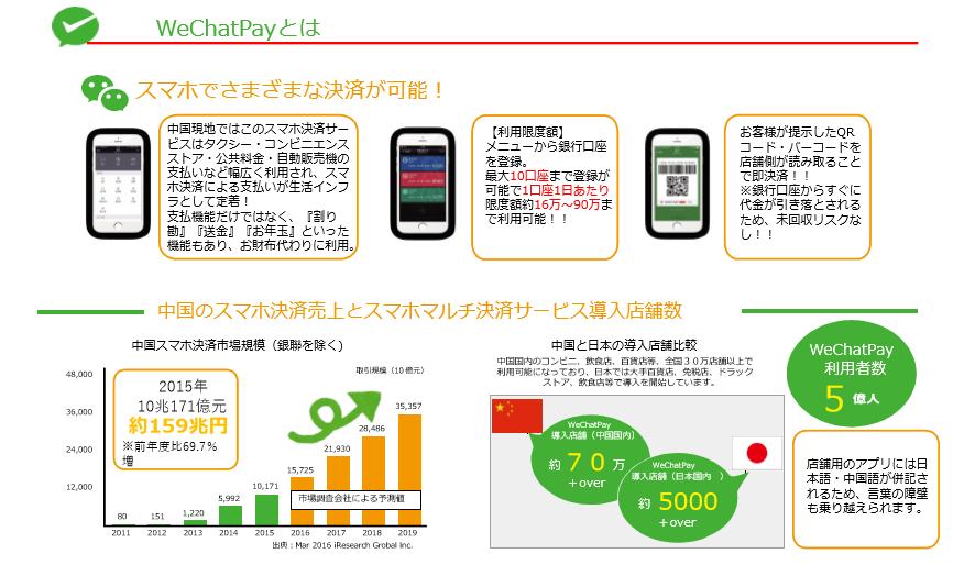 Wechatpay: WeChatPay国内インバウンド決済事業取次店業務